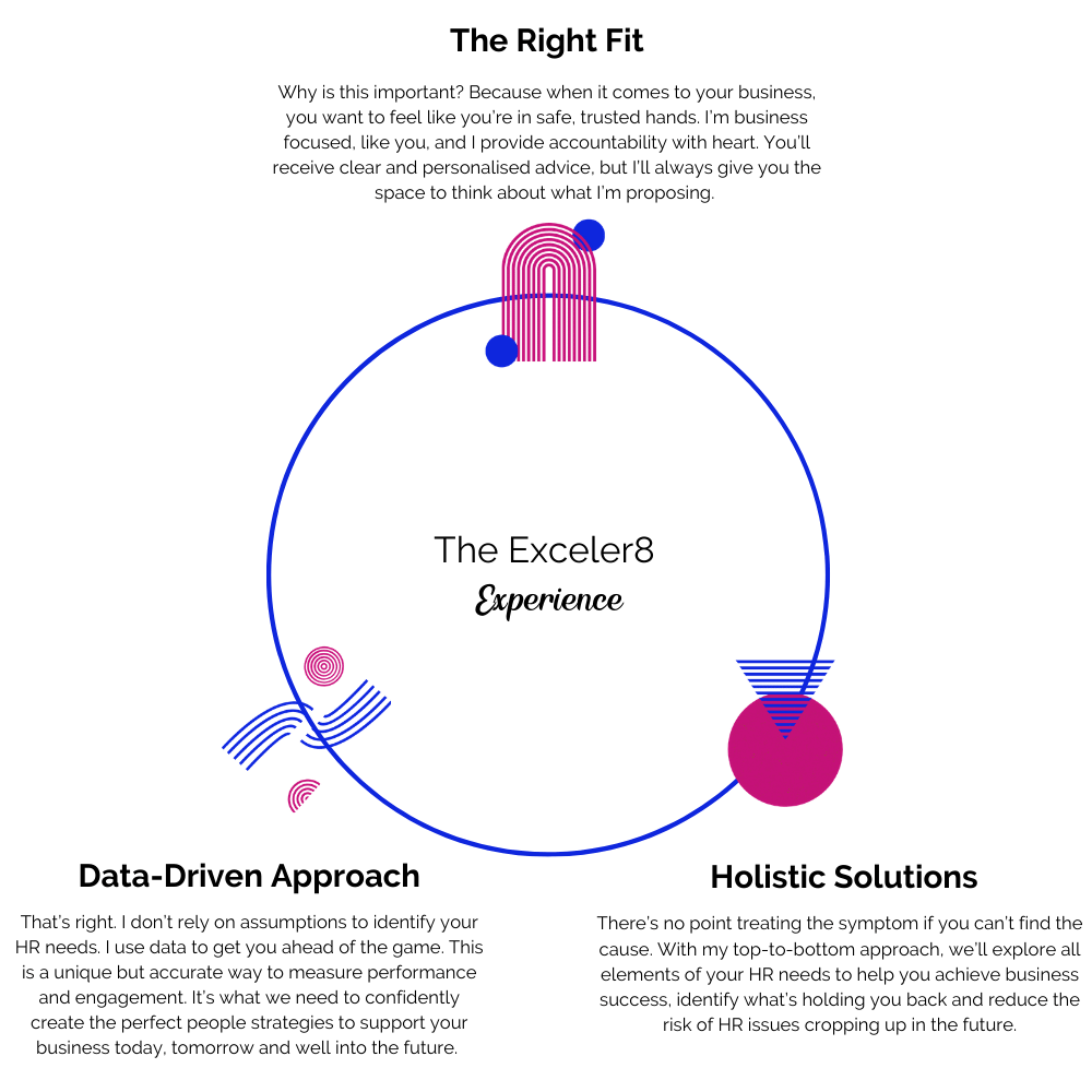HR Consulting for Small Businesses Brisbane - Exceler8 - A circle diagram outline the three pillars of our approach: The Right-Fit, Data-Driven Approach and Holistic Solutions